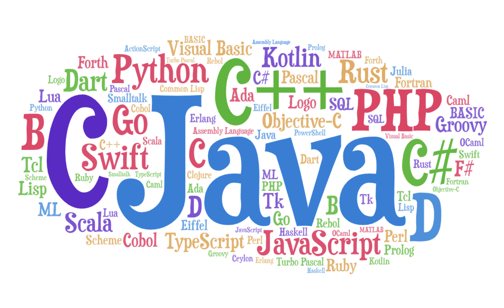Benefits of Programming languages