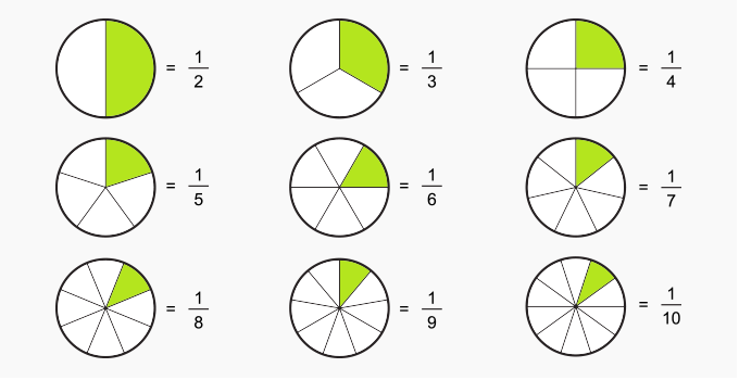 Why do students have difficulty in question related to fractions and what can be done to solve the difficulty?