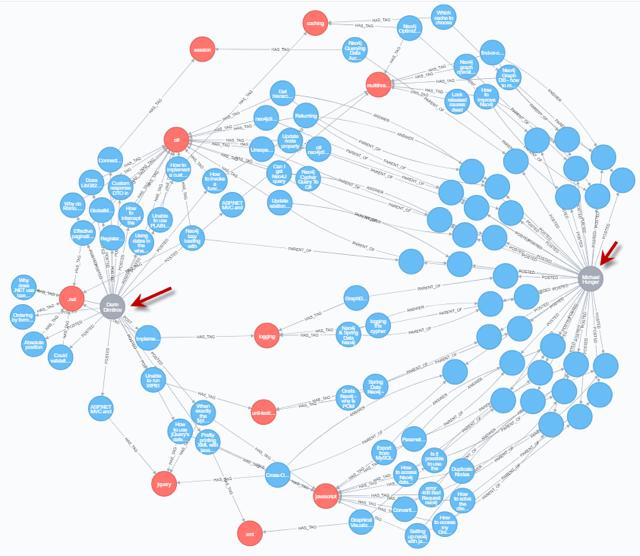 https://www.study24x7.com/article/1975/graph-database