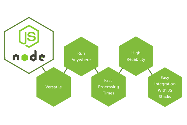 Node JS Architecture – Single Threaded Event Loop
