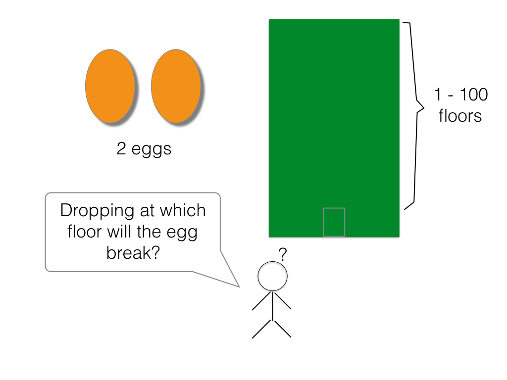 2 Eggs and 100 Floors Puzzle